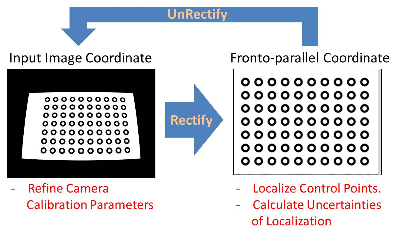 Software Package for Precise Camera Calibration - The
