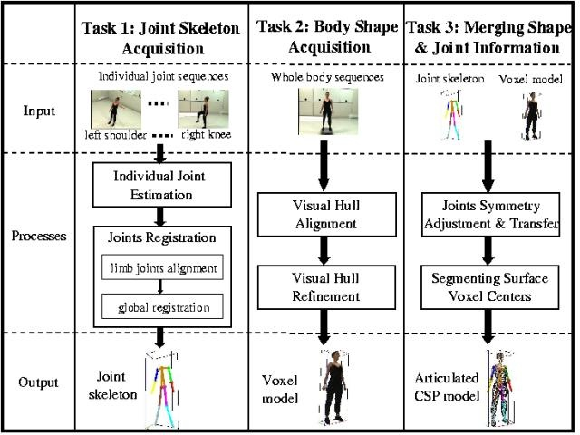 Human Kinematic Modeling and Motion Capture - The Robotics
