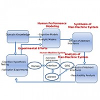 Formal Models of Human Control and Interaction with Cyber-Physical Systems image