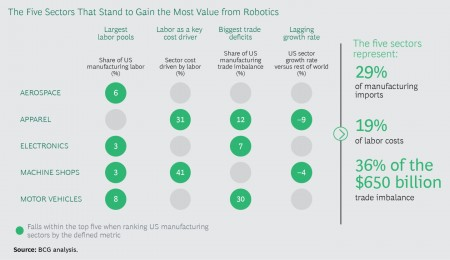 Chart detailing 5 sectors to most gain from robotics technology